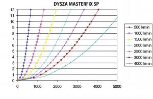 masterfix schemat przepływ cisnienie