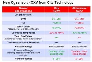 dane techniczne sensora GasAlertMicroClip XL