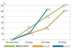 linowy wykres pracy pompy 3SR